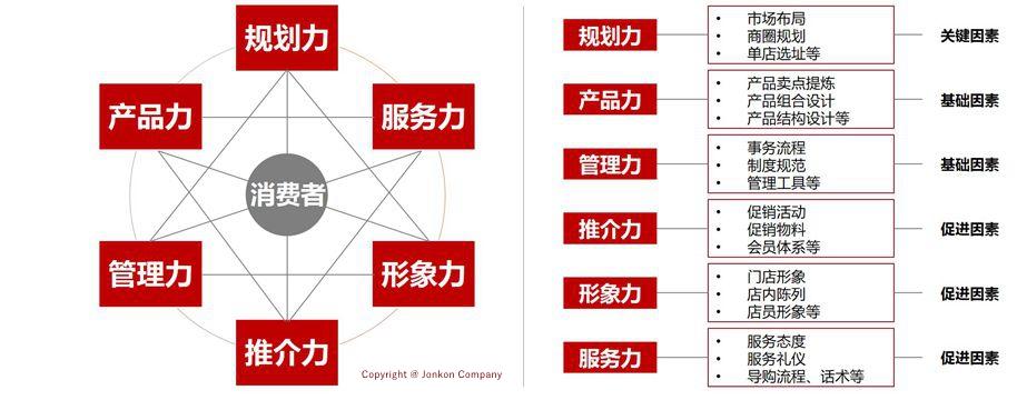 新坐商-规划六力_副本_副本
